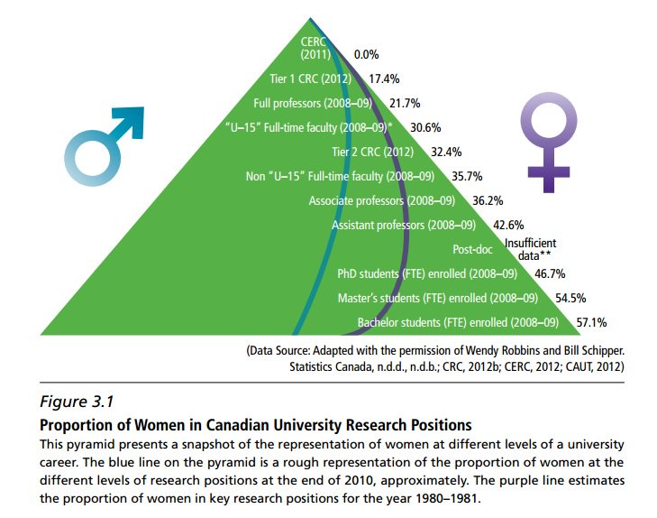 womeninresearch